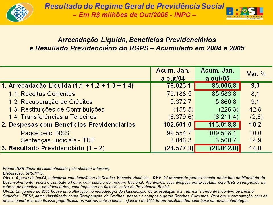 Arrecadação Líquida, Benefícios Previdenciários e Resultado Previdenciário do RGPS – Acumulado em 2004 e 2005 Resultado do Regime Geral de Previdência Social – Em R$ milhões de Out/2005 - INPC – Fonte: INSS (fluxo de caixa ajustado pelo sistema Informar).