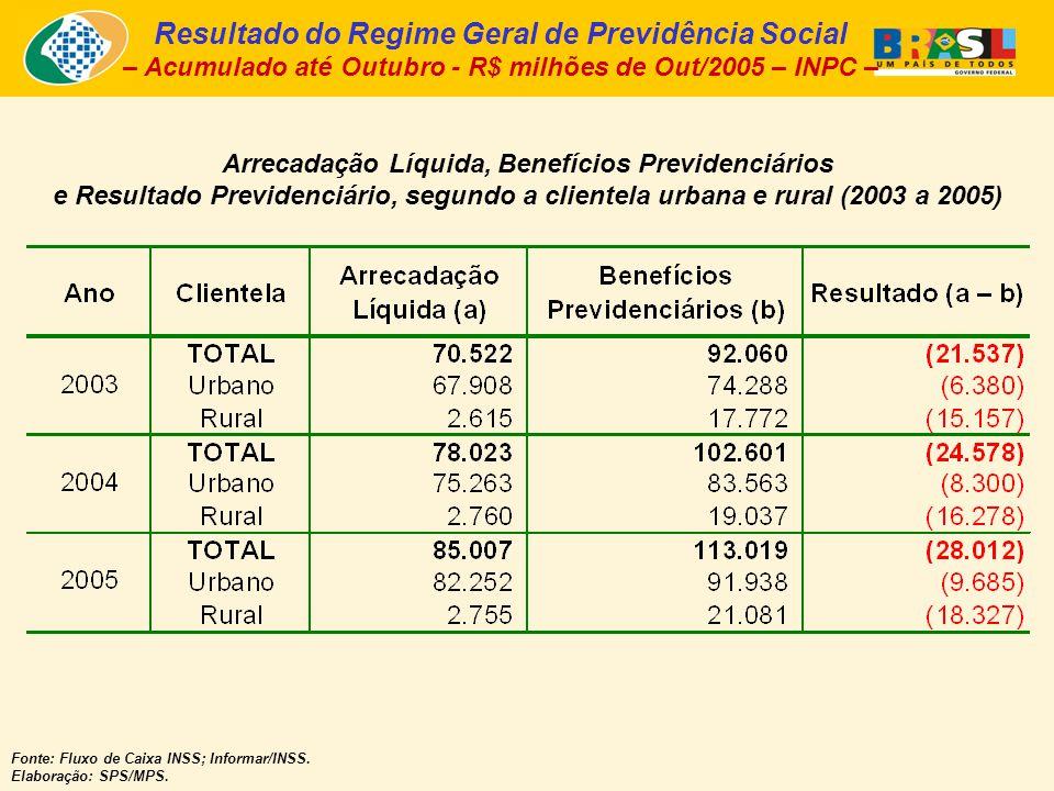 Arrecadação Líquida, Benefícios Previdenciários e Resultado Previdenciário, segundo a clientela urbana e rural (2003 a 2005) Fonte: Fluxo de Caixa INSS; Informar/INSS.