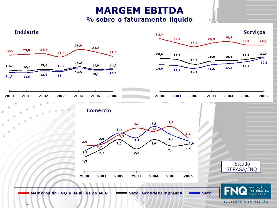 14 MARGEM EBITDA % sobre o faturamento líquido IndústriaServiços Comércio Estudo SERASA/FNQ Membros da FNQ e usuários do MEG Setor Setor Grandes Empresas