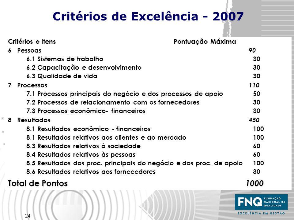 24 Critérios e Itens Pontuação Máxima 6 Pessoas 90 6.1 Sistemas de trabalho 30 6.2 Capacitação e desenvolvimento 30 6.3 Qualidade de vida 30 7 Processos 110 7.1 Processos principais do negócio e dos processos de apoio 50 7.2 Processos de relacionamento com os fornecedores 30 7.3 Processos econômico- financeiros 30 8 Resultados 450 8.1 Resultados econômico - financeiros 100 8.1 Resultados relativos aos clientes e ao mercado100 8.3 Resultados relativos à sociedade60 8.4 Resultados relativos às pessoas 60 8.5 Resultados dos proc.
