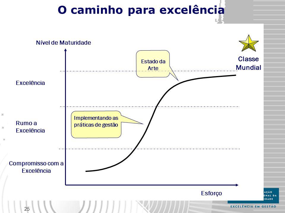 25 O caminho para excelência Esforço Nível de Maturidade Classe Mundial Excelência Compromisso com a Excelência Rumo a Excelência Implementando as práticas de gestão Estado da Arte