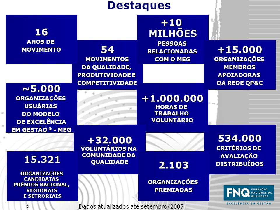 5 Destaques Dados atualizados até setembro/2007 54MOVIMENTOS DA QUALIDADE, PRODUTIVIDADE E COMPETITIVIDADE 16 ANOS DE MOVIMENTO+10MILHÕESPESSOASRELACIONADAS COM O MEG ~5.000ORGANIZAÇÕESUSUÁRIAS DO MODELO DE EXCELÊNCIA EM GESTÃO ® - MEG 534.000 CRITÉRIOS DE AVALIAÇÃODISTRIBUÍDOS +1.000.000 HORAS DE TRABALHOVOLUNTÁRIO +32.000 VOLUNTÁRIOS NA COMUNIDADE DA QUALIDADE +15.000ORGANIZAÇÕESMEMBROSAPOIADORAS DA REDE QP&C 2.103ORGANIZAÇÕESPREMIADAS15.321ORGANIZAÇÕESCANDIDATAS PRÊMIOS NACIONAL, REGIONAIS E SETRORIAIS
