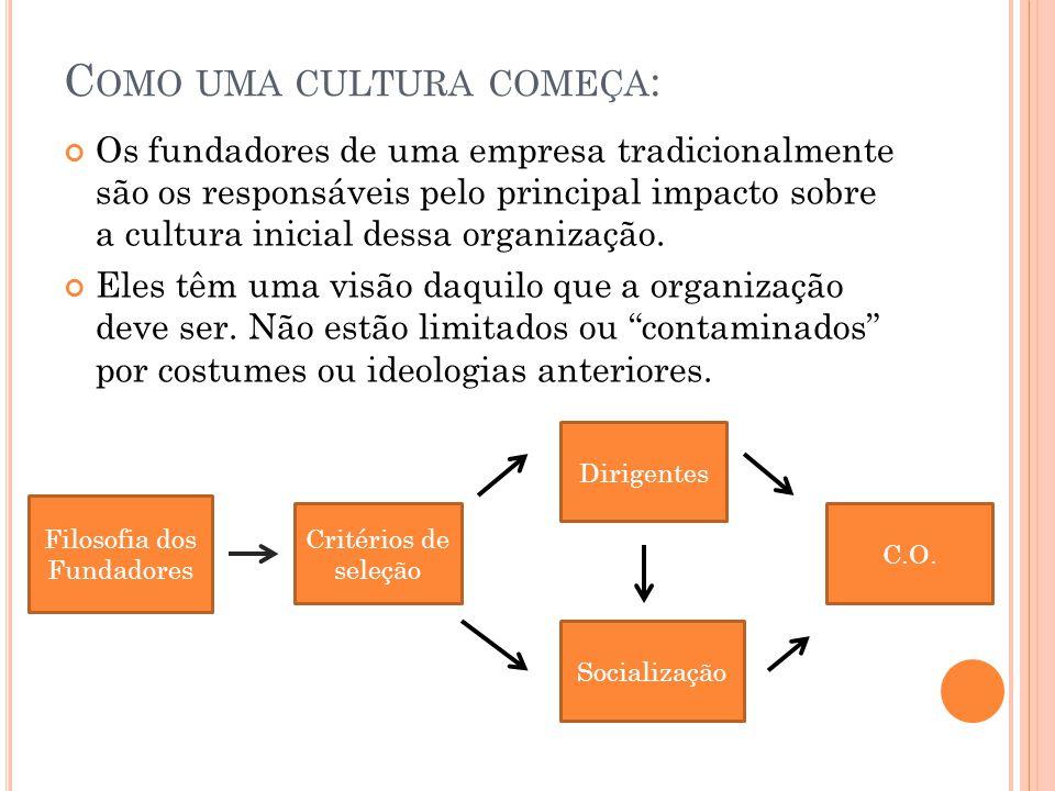 C OMO UMA CULTURA COMEÇA : Os fundadores de uma empresa tradicionalmente são os responsáveis pelo principal impacto sobre a cultura inicial dessa orga