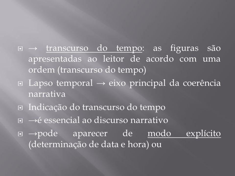  → transcurso do tempo: as figuras são apresentadas ao leitor de acordo com uma ordem (transcurso do tempo)  Lapso temporal → eixo principal da coer