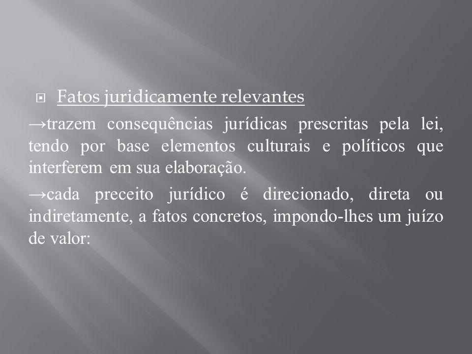  Fatos juridicamente relevantes →trazem consequências jurídicas prescritas pela lei, tendo por base elementos culturais e políticos que interferem em sua elaboração.
