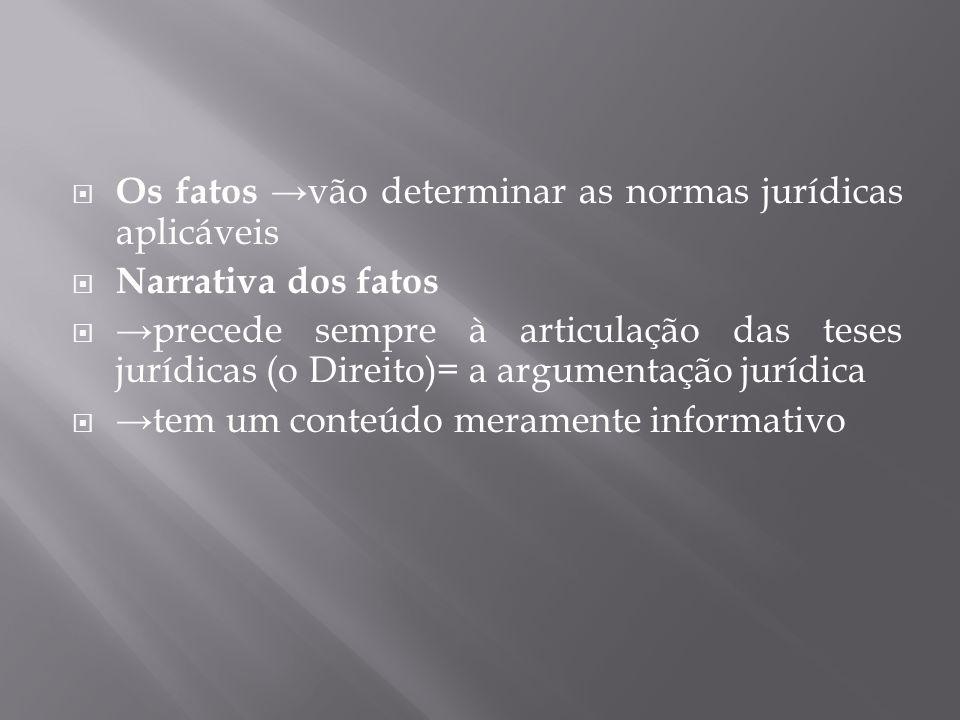  Os fatos →vão determinar as normas jurídicas aplicáveis  Narrativa dos fatos  →precede sempre à articulação das teses jurídicas (o Direito)= a arg