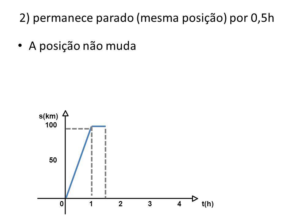 2) permanece parado (mesma posição) por 0,5h 01234 t(h) s(km) 100 50 • A posição não muda
