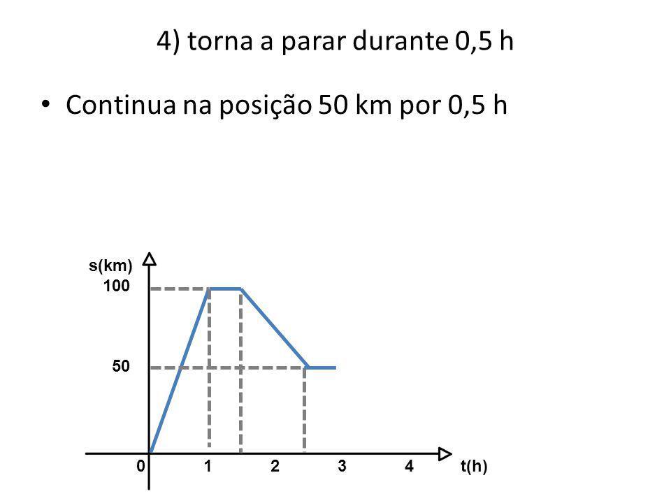 4) torna a parar durante 0,5 h 01234 t(h) s(km) 100 50 • Continua na posição 50 km por 0,5 h