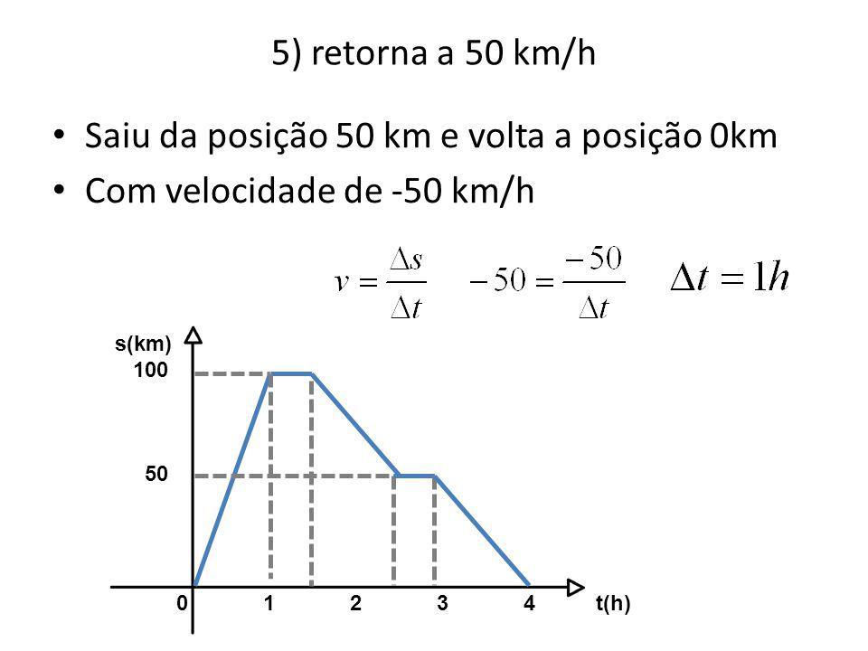 10) O movimento de um carro em uma estrada está representado na figura deste problema.
