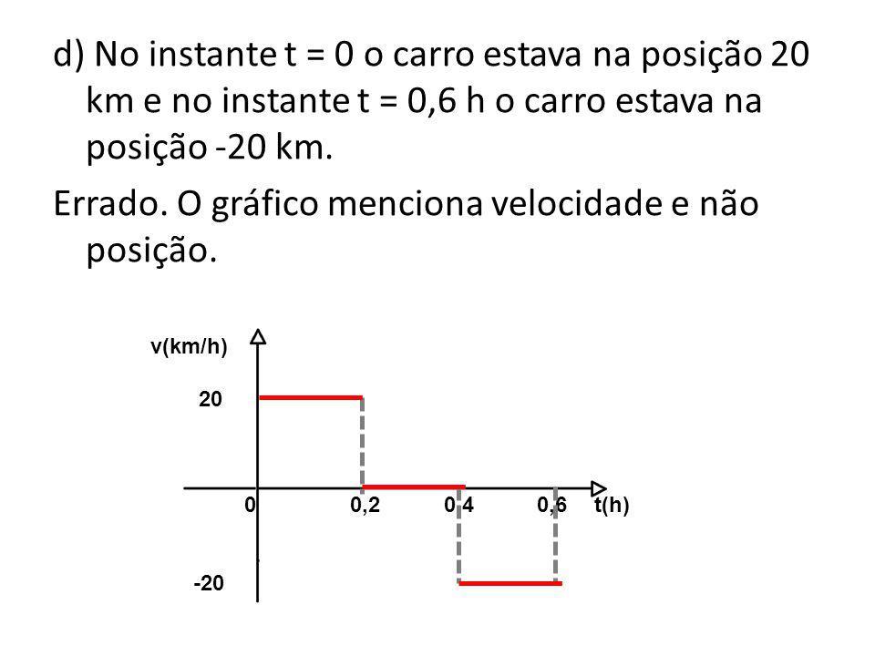 d) No instante t = 0 o carro estava na posição 20 km e no instante t = 0,6 h o carro estava na posição -20 km. Errado. O gráfico menciona velocidade e