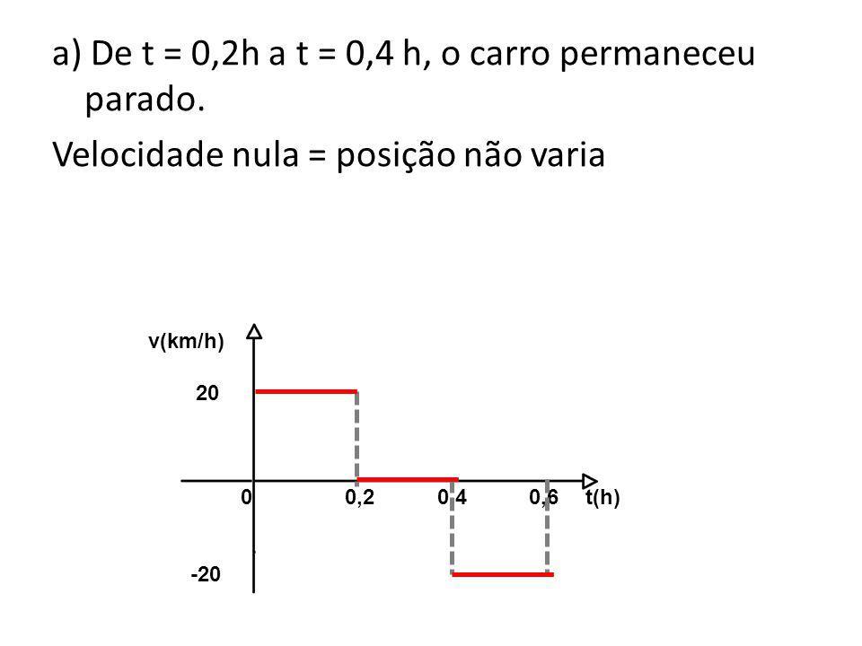 a) De t = 0,2h a t = 0,4 h, o carro permaneceu parado. Velocidade nula = posição não varia 0 0,2 0,4 0,6 t(h) v(km/h) 20 -20