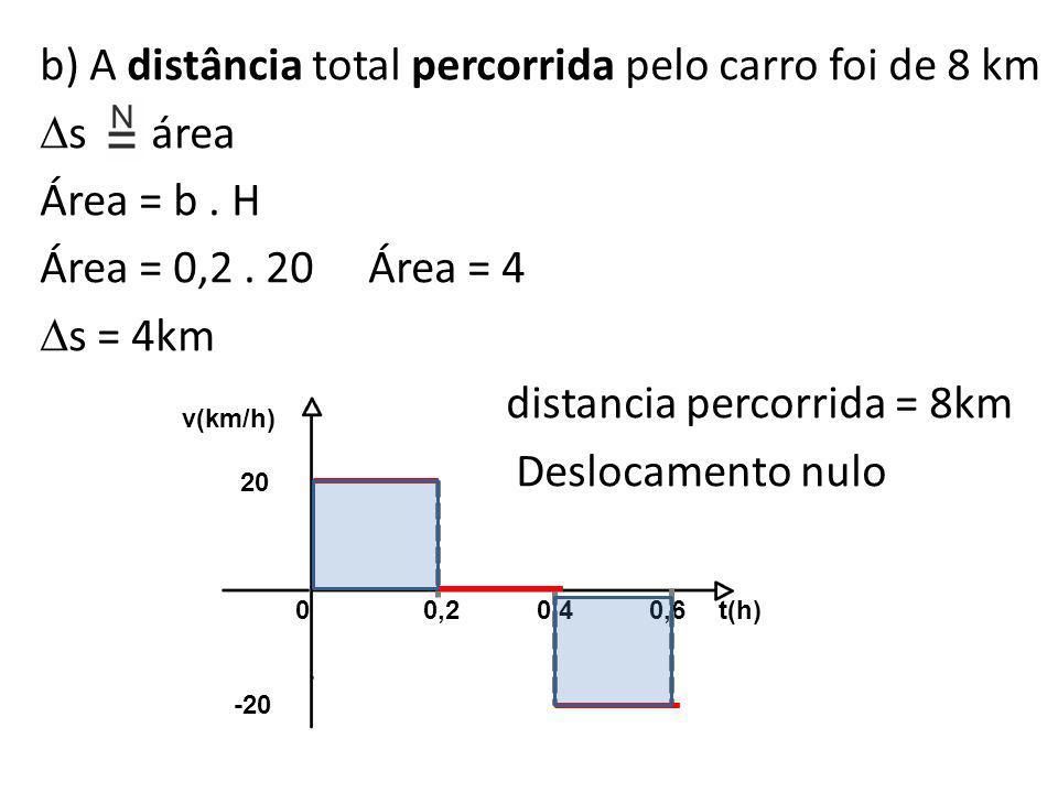 b) A distância total percorrida pelo carro foi de 8 km  s área Área = b. H Área = 0,2. 20 Área = 4  s = 4km distancia percorrida = 8km Deslocamento