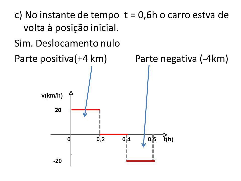 c) No instante de tempo t = 0,6h o carro estva de volta à posição inicial. Sim. Deslocamento nulo Parte positiva(+4 km)Parte negativa (-4km) 0 0,2 0,4