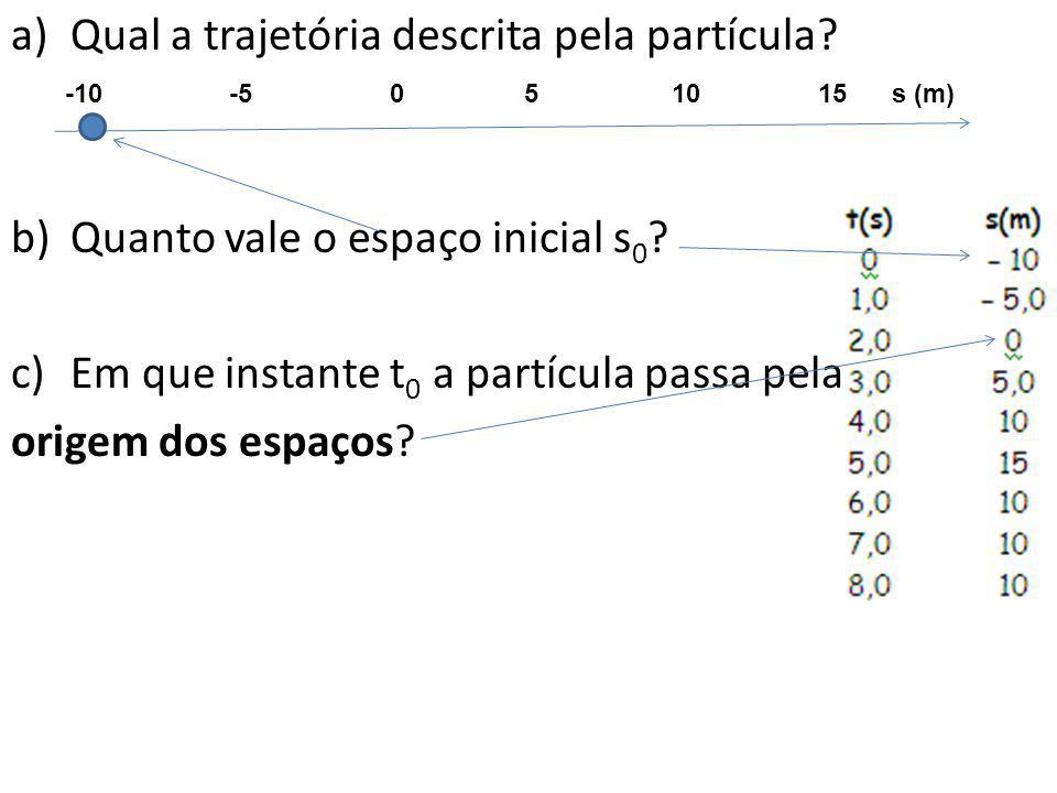 a)Qual a trajetória descrita pela partícula? b)Quanto vale o espaço inicial s 0 ? c)Em que instante t 0 a partícula passa pela origem dos espaços? -10