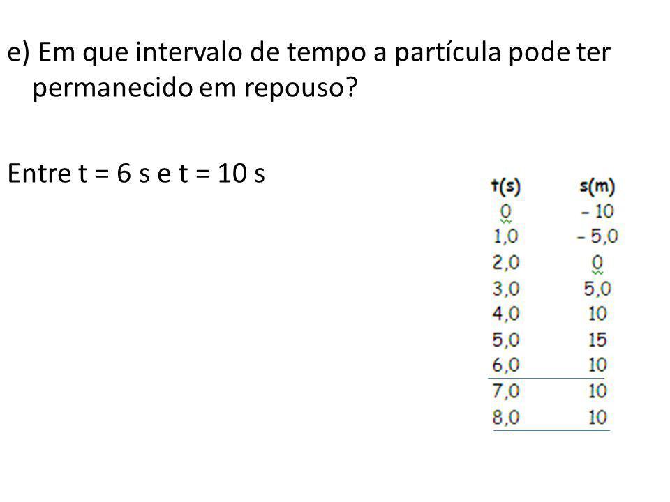 e) Em que intervalo de tempo a partícula pode ter permanecido em repouso? Entre t = 6 s e t = 10 s