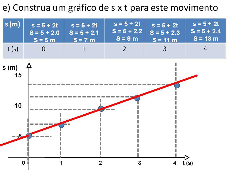 e) Construa um gráfico de s x t para este movimento 01 2 3 4 t (s) s (m) 15 10 5