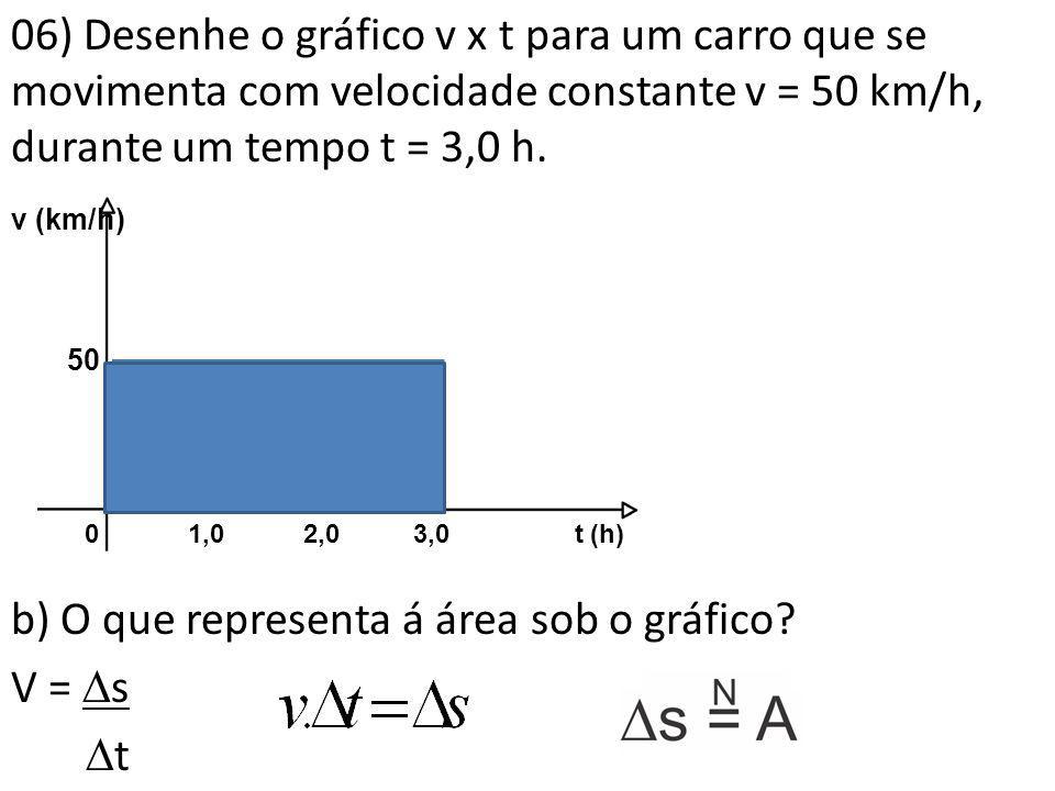 06) Desenhe o gráfico v x t para um carro que se movimenta com velocidade constante v = 50 km/h, durante um tempo t = 3,0 h. b) O que representa á áre