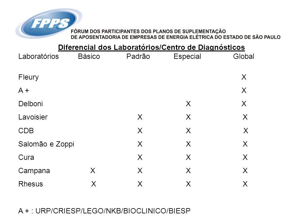 Diferencial dos Laboratórios/Centro de Diagnósticos LaboratóriosBásico Padrão Especial Global Fleury X A + X Delboni X X LavoisierX X X CDBX X X Salom