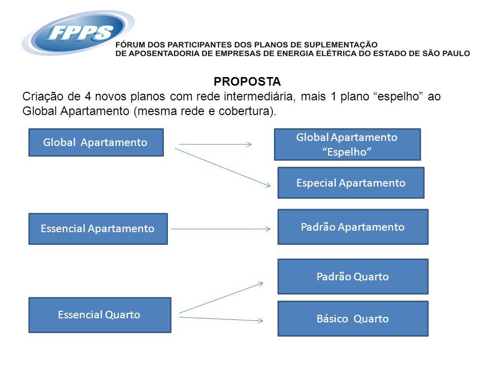 """PROPOSTA Criação de 4 novos planos com rede intermediária, mais 1 plano """"espelho"""" ao Global Apartamento (mesma rede e cobertura). Global Apartamento """""""