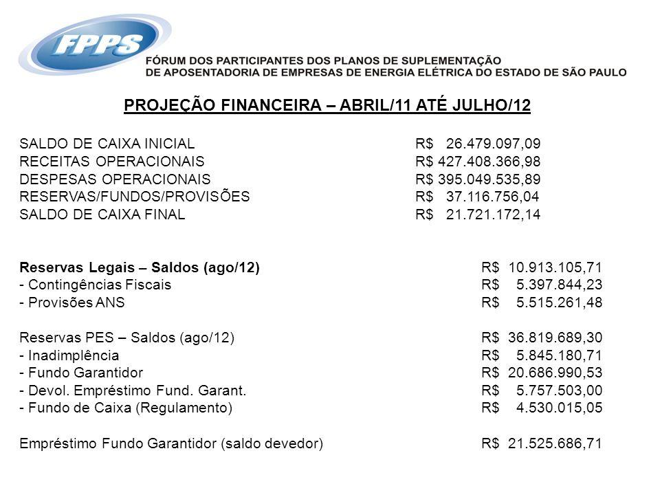 PROJEÇÃO FINANCEIRA – ABRIL/11 ATÉ JULHO/12 SALDO DE CAIXA INICIALR$ 26.479.097,09 RECEITAS OPERACIONAISR$ 427.408.366,98 DESPESAS OPERACIONAISR$ 395.