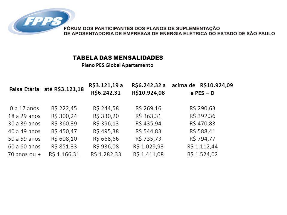 TABELA DAS MENSALIDADES Plano PES Global Apartamento Faixa Etáriaaté R$3.121,18 R$3.121,19 a R$6.242,31 R$6.242,32 a R$10.924,08 acima de R$10.924,09