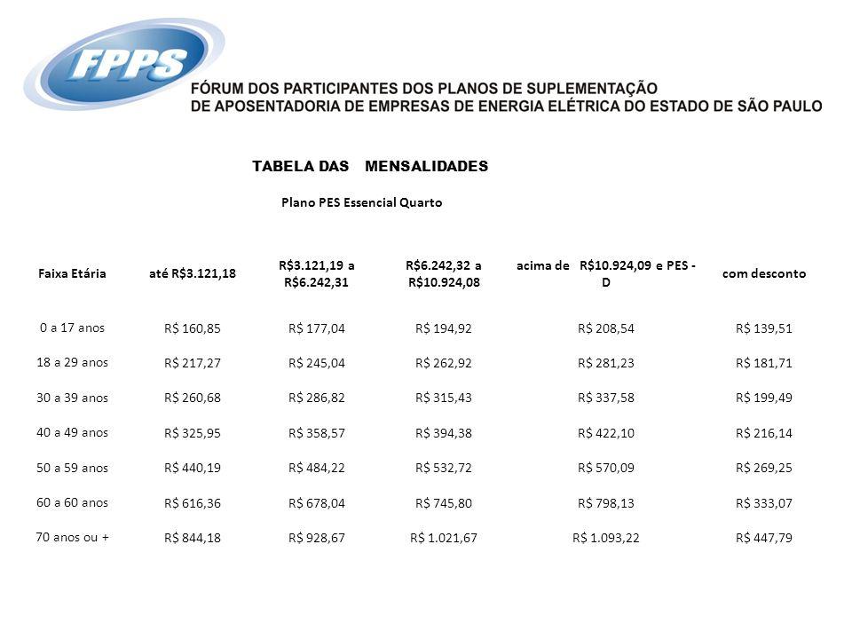 TABELA DAS MENSALIDADES Plano PES Essencial Quarto Faixa Etáriaaté R$3.121,18 R$3.121,19 a R$6.242,31 R$6.242,32 a R$10.924,08 acima de R$10.924,09 e