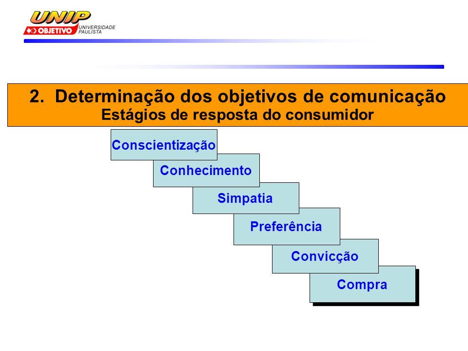 Compra Convicção Preferência Simpatia Conhecimento Conscientização 2. Determinação dos objetivos de comunicação Estágios de resposta do consumidor