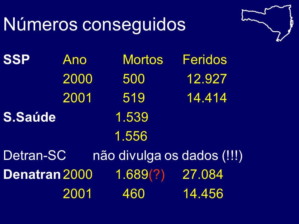 Quantidade de acidentes conforme a faixa etária para condutores do sexo masculino para condutores do sexo masculino 0 10 20 30 40 50 60 70 18-2526-3536-4546-5556-6566-75