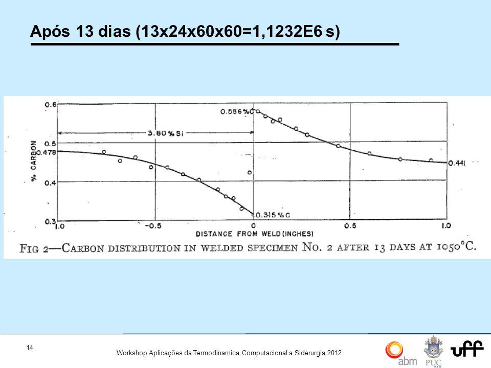 14 Workshop Aplicações da Termodinamica Computacional a Siderurgia 2012 Após 13 dias (13x24x60x60=1,1232E6 s)