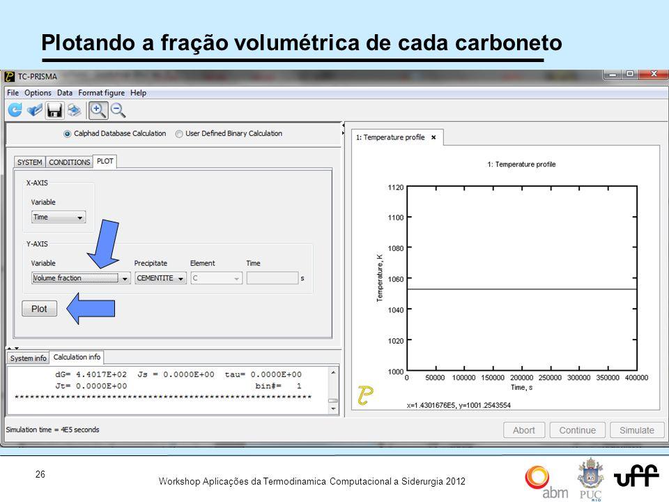26 Workshop Aplicações da Termodinamica Computacional a Siderurgia 2012 Plotando a fração volumétrica de cada carboneto