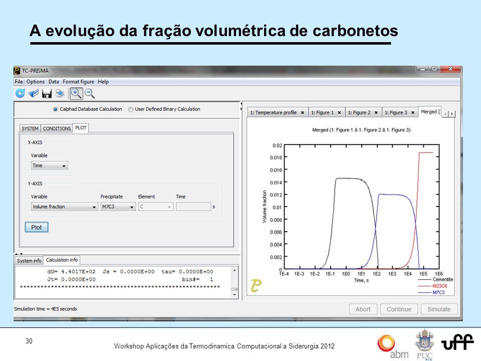 30 Workshop Aplicações da Termodinamica Computacional a Siderurgia 2012 A evolução da fração volumétrica de carbonetos