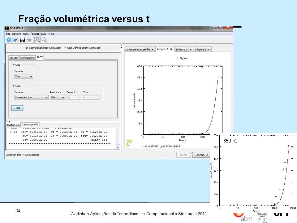 34 Workshop Aplicações da Termodinamica Computacional a Siderurgia 2012 Fração volumétrica versus t