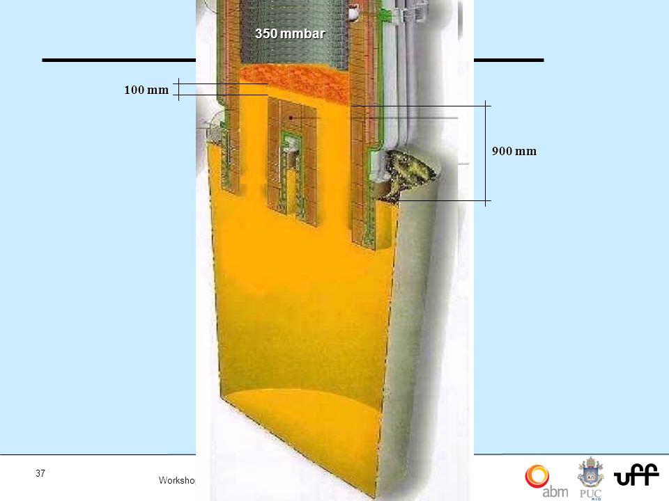 37 Workshop Aplicações da Termodinamica Computacional a Siderurgia 2012 350 mmbar 100 mm 900 mm
