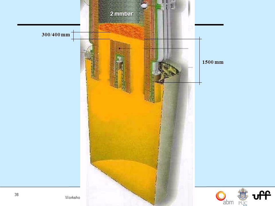 38 Workshop Aplicações da Termodinamica Computacional a Siderurgia 2012 2 mmbar 300/400 mm 1500 mm