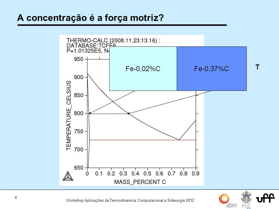 4 Workshop Aplicações da Termodinamica Computacional a Siderurgia 2012 A concentração é a força motriz? Fe-0,02%CFe-0,37%C T