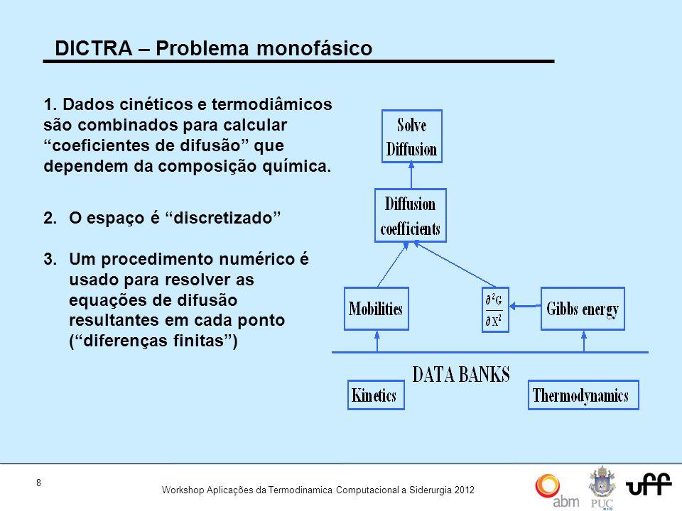 """8 Workshop Aplicações da Termodinamica Computacional a Siderurgia 2012 DICTRA – Problema monofásico 2.O espaço é """"discretizado"""" 3.Um procedimento numé"""