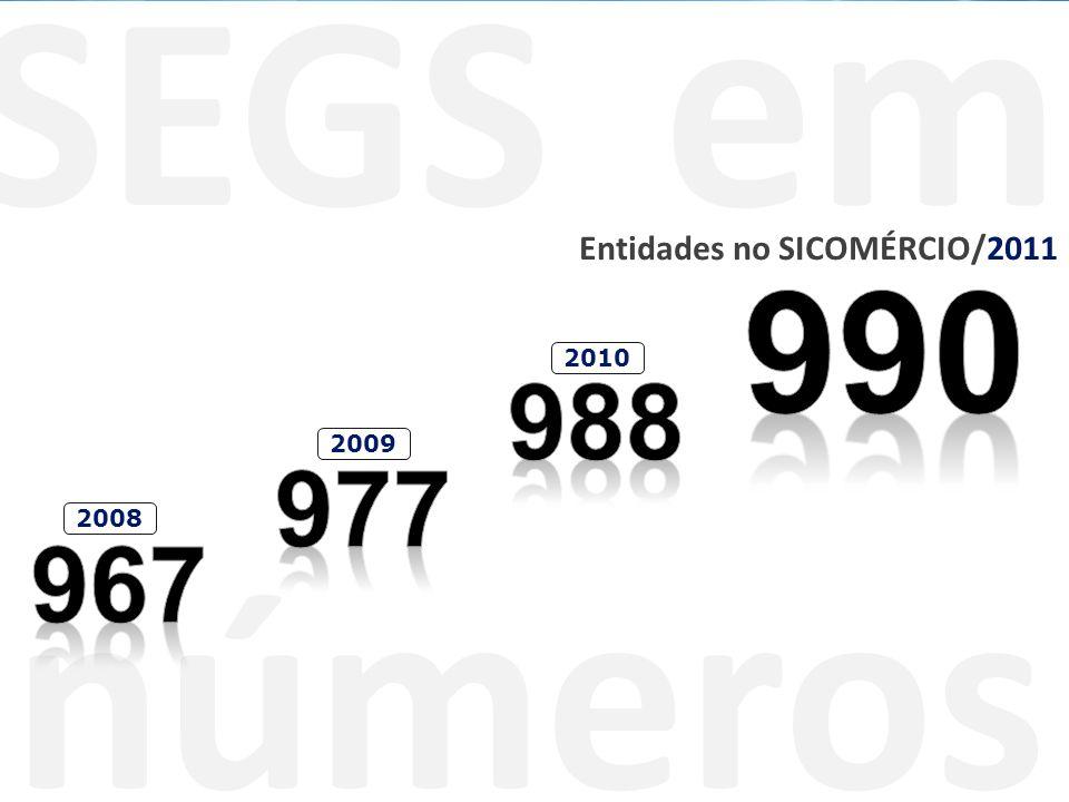SEGS em números Entidades no SICOMÉRCIO/2011 2008 2009 2010