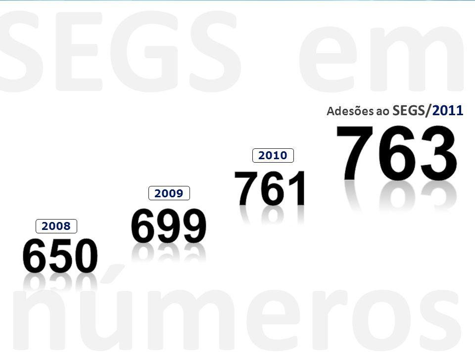 SEGS em números Adesões ao SEGS/2011 2008 2009 2010
