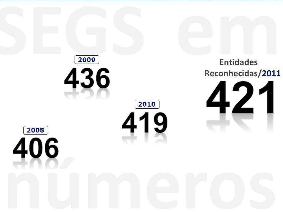 SEGS em números Entidades Reconhecidas/2011 2008 2009 2010