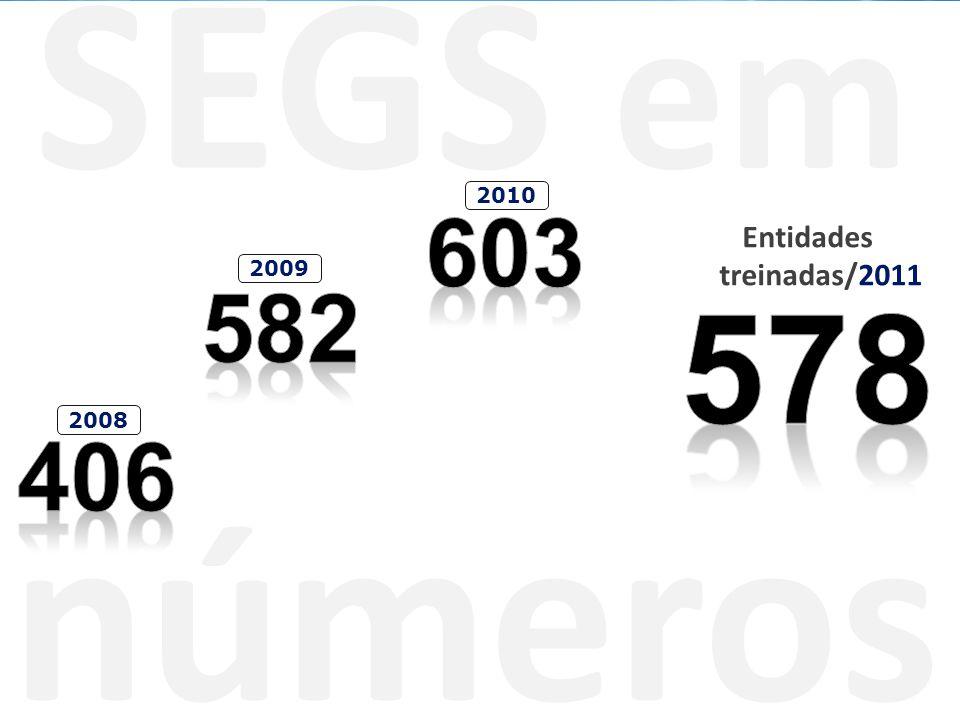 SEGS em números Entidades treinadas/2011 2008 2009 2010