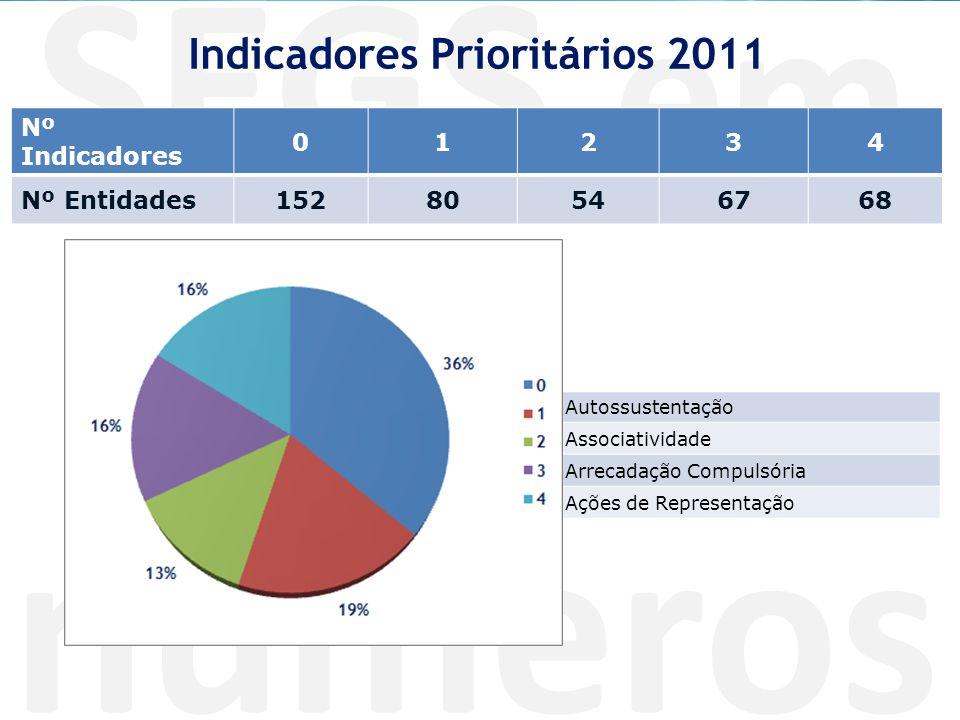 SEGS em números Autossustentação Associatividade Arrecadação Compulsória Ações de Representação Indicadores Prioritários 2011 Nº Indicadores 01234 Nº