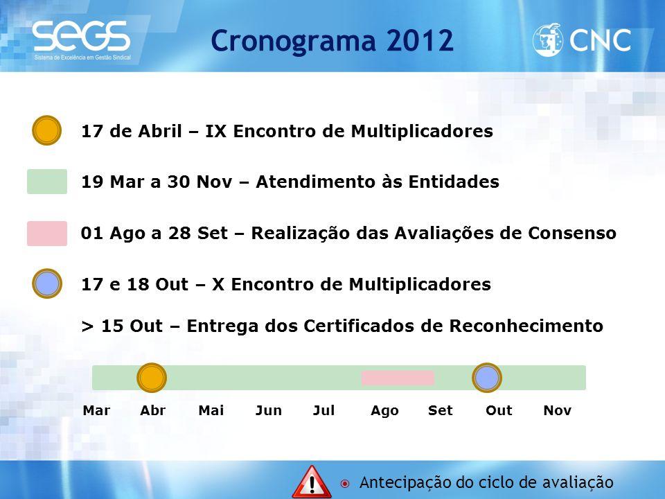 Cronograma 2012 17 de Abril – IX Encontro de Multiplicadores 19 Mar a 30 Nov – Atendimento às Entidades 01 Ago a 28 Set – Realização das Avaliações de