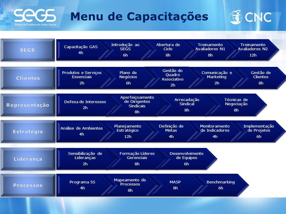 Menu de Capacitações Capacitação GAS 4h Introdução ao SEGS 6h Abertura de Ciclo 8h Treinamento Avaliadores N1 8h Treinamento Avaliadores N2 12h Produt