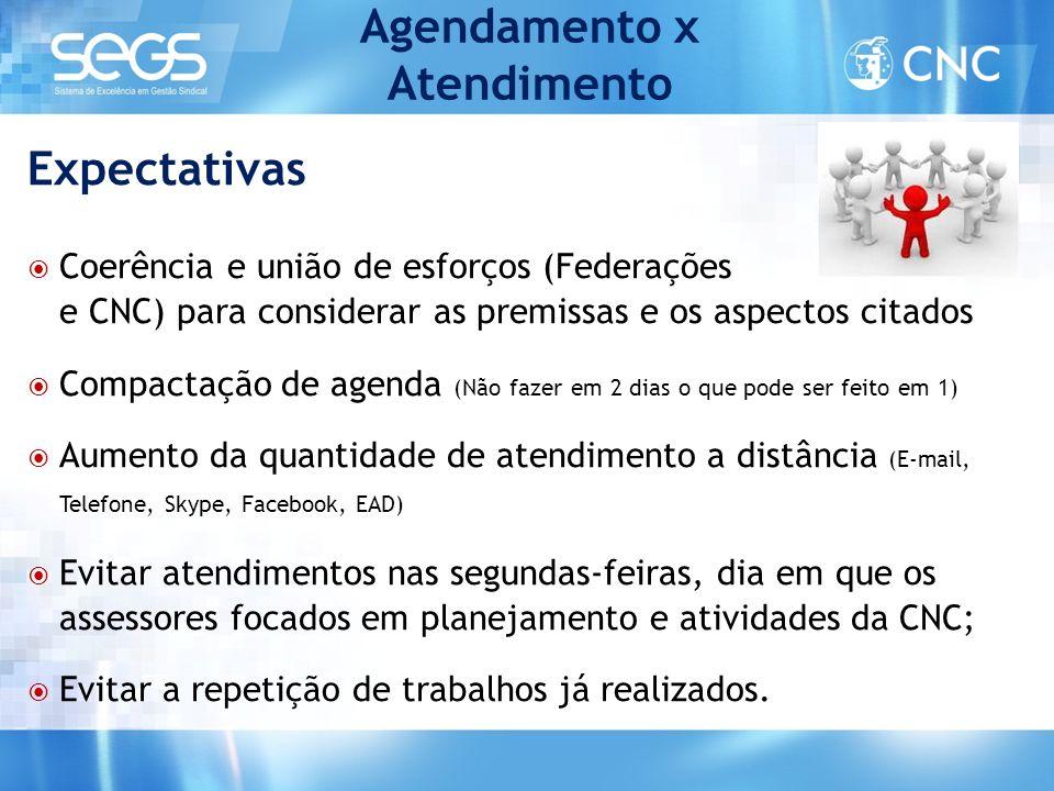 Agendamento x Atendimento  Coerência e união de esforços (Federações e CNC) para considerar as premissas e os aspectos citados  Compactação de agend