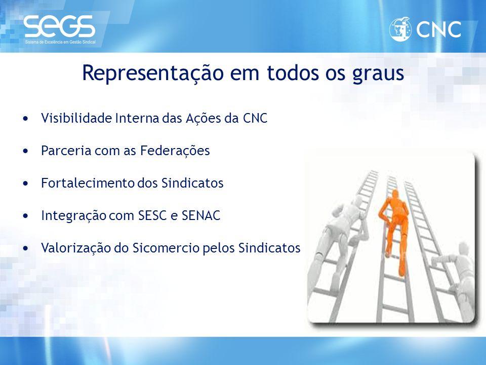 Representação em todos os graus • Visibilidade Interna das Ações da CNC • Parceria com as Federações • Fortalecimento dos Sindicatos • Integração com