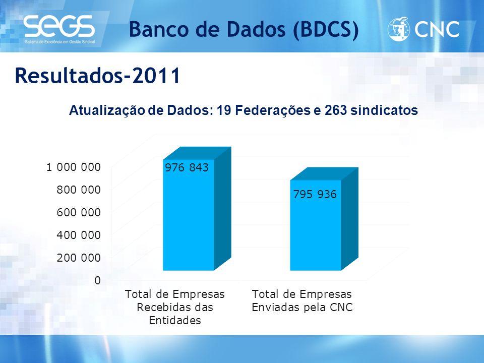 Banco de Dados (BDCS) Atualização de Dados: 19 Federações e 263 sindicatos Resultados-2011