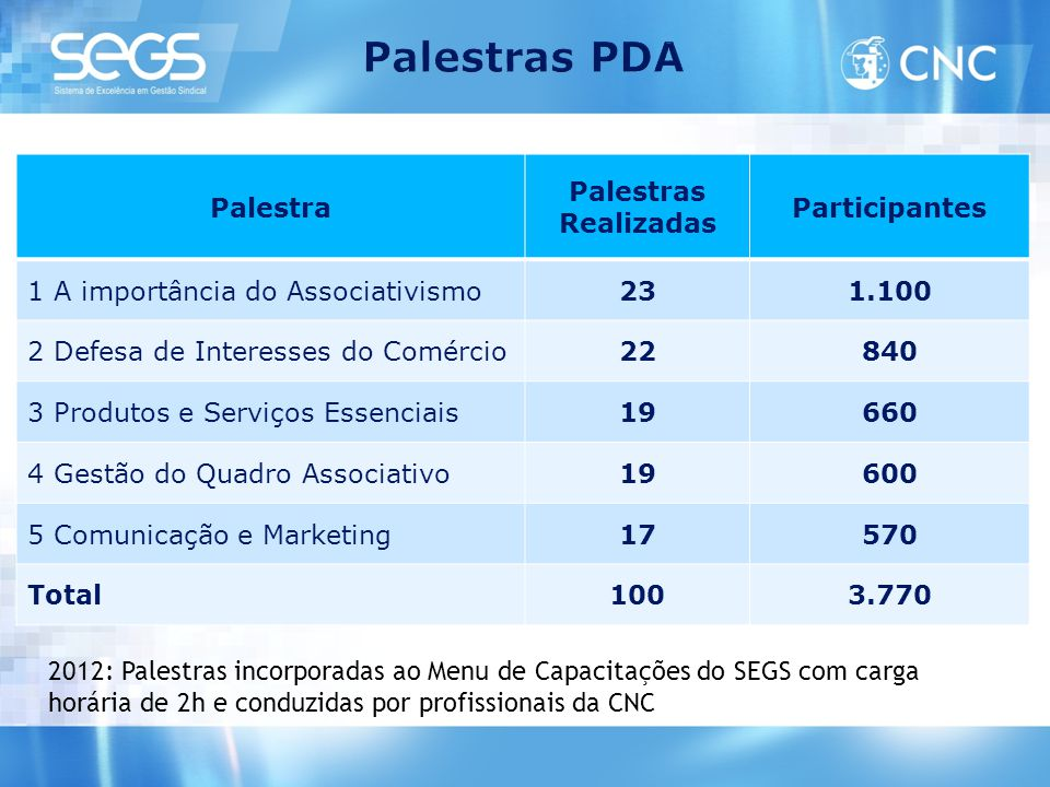 Palestra Palestras Realizadas Participantes 1 A importância do Associativismo231.100 2 Defesa de Interesses do Comércio22840 3 Produtos e Serviços Ess
