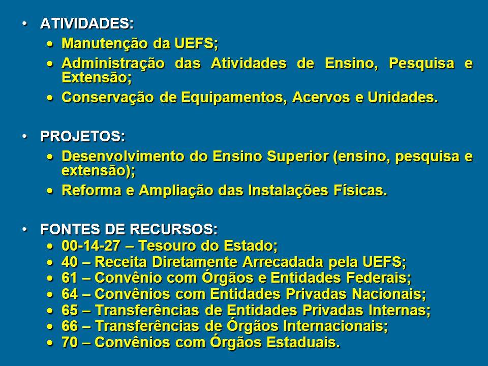 COMPOSIÇÃO ATUAL DO ORÇAMENTO DA UEFS PROGRAMA DE TRABALHO – Projetos e Atividades  Atividade – instrumento de programação para alcançar os objetivos