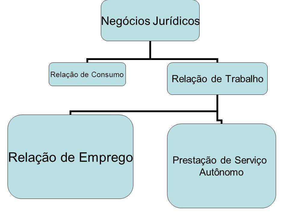 Negócios Jurídicos Relação de Consumo Relação de Trabalho Relação de Emprego Prestação de Serviço Autônomo