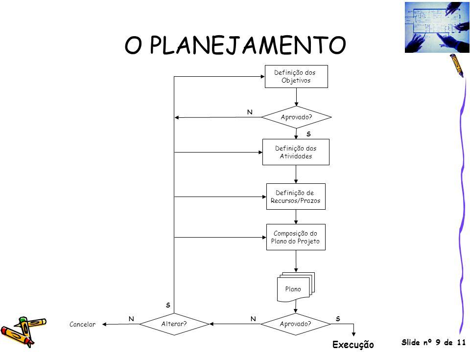 Slide nº 9 de 11 O PLANEJAMENTO Definição dos Objetivos Aprovado? Definição de Recursos/Prazos Definição das Atividades Composição do Plano do Projeto
